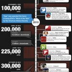 Infographie des applications iPhone et iPad