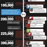 Infographie des applications iPhone et iPad