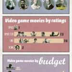 Infographie sur les films tirés de jeux vidéo