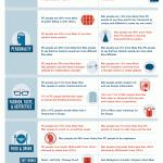 Infographie : Personnes utilisant un PC versus Personnes utilisant un MAC