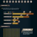 Infographie sur la série des Call of Duty