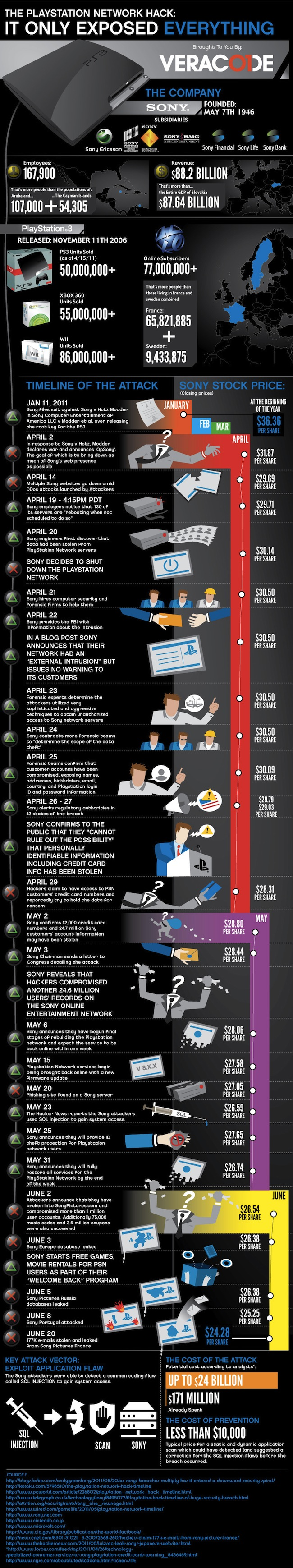 Infographie du Hack du PSN