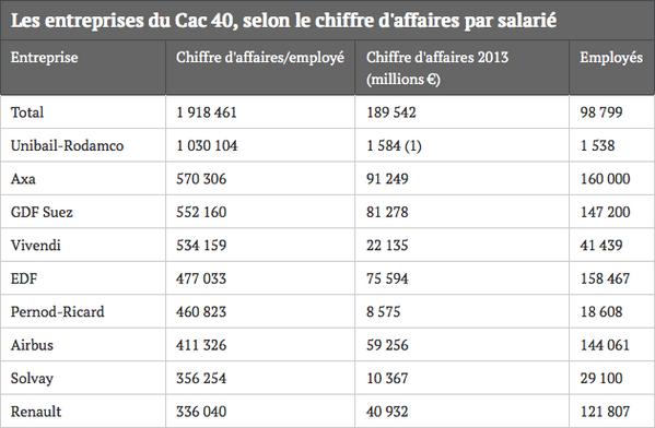 les-entreprises-qui-generent-le-plus-gros-chiffre-daffaires-par-salarie-httpt-coyrc94m6njt-cac40-salaire-httpt-copzj6pglfqq